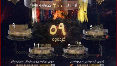 Photo of داعش الارهابي يصدر صحيفته النبأ باللغة الكردية