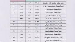 Photo of احصائية عن الزواج والطلاق في العراق خلال كانون الثاني