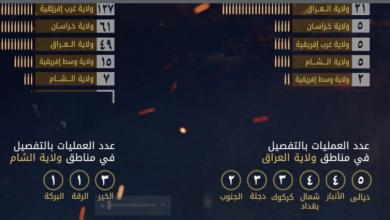 Photo of داعش الارهابي يعترف باعدام قيادي بفيلق بدر وابنائه في صدر اليوسفية والعراق الاول بالعمليات عالميا والرابع بالقتلى