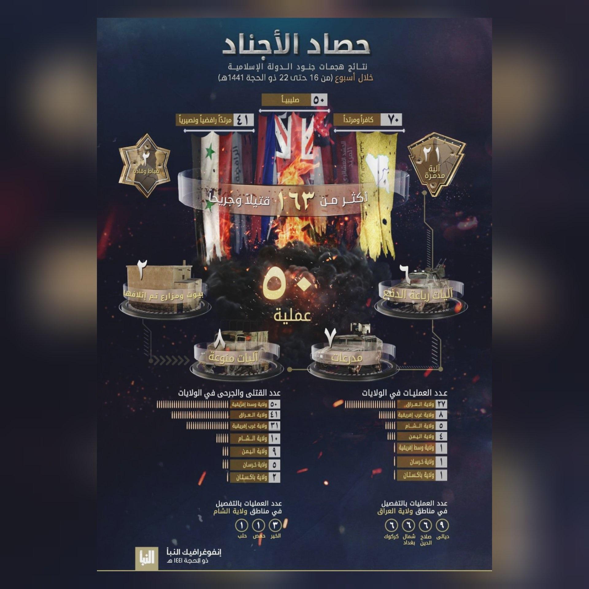 داعش الارهابي يصدر صحيفته النبأ :العراق الاول عالميا هذا الاسبوع بالهجمات والثاني بالقتلى والجرحى