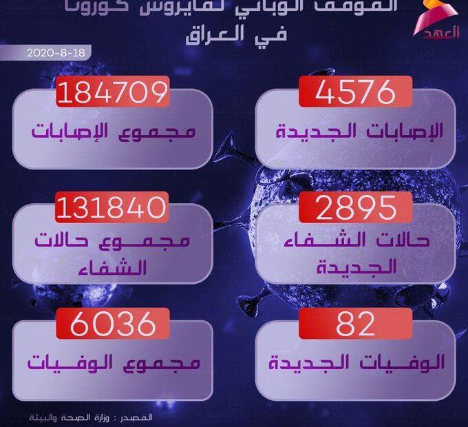 82 توفوا بالكورونا واصابة 4586 بالعراق اليوم الثلاثاء