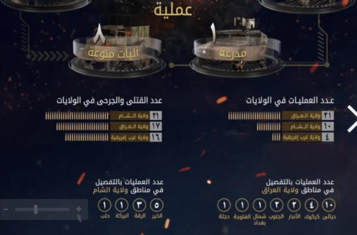 خلال اسبوع وتفجير الباب عبوة وليس مفخخة .... داعش الارهابي : العراق الاول عالميا بالعمليات والثاني بقتلاه