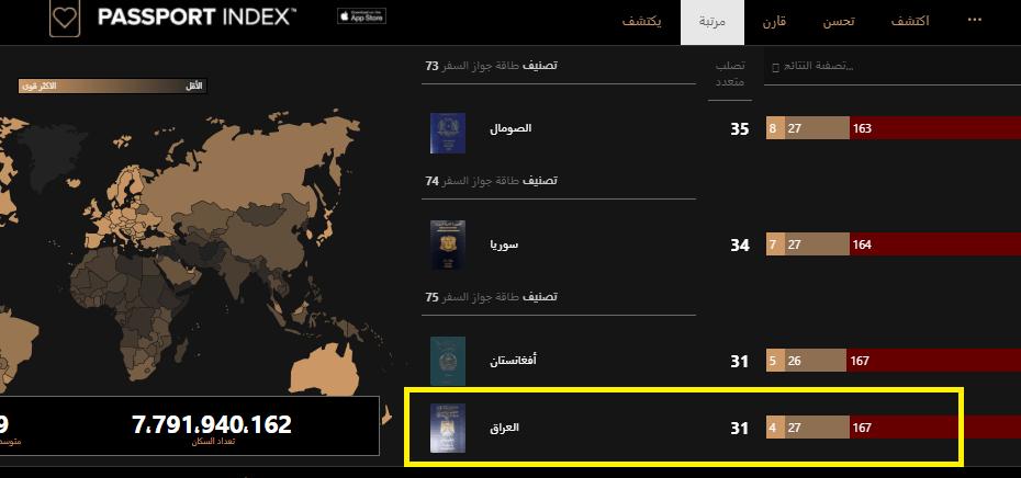 العراق في ذيل قائمة أسوأ جواز سفر بالعالم هم زين ما احتلونا الصومال