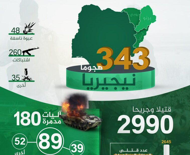 داعش الارهابي:نفذنا في نيجيريا 343 هجوما العام الماضي وقتلنا وجرحنا 2990