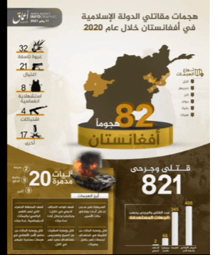 بعد العراق وسوريا داعش الارهابي يصدر انفوغرافا عن عملياته في افغانستان على كوكل الامريكي