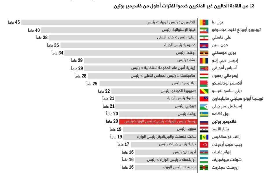 """إنغوغراف"""" قائمة بأطول الفترات الرئاسية في العالم"""