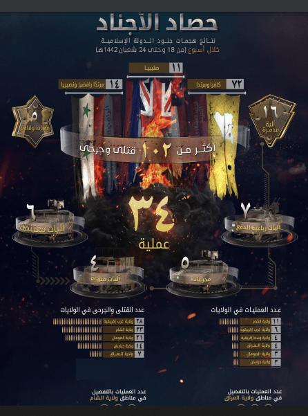 داعش الارهابي يكذب رواية وزارة الدفاع البريطانية ويعلن العراق رابعا بالغمليات وخامسا بالقتلى بين دول العالم خلال اسبوع