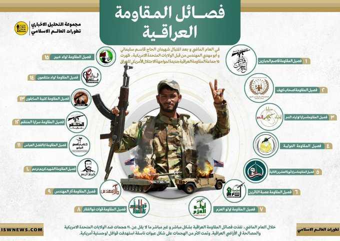 ظهور ١٥ فصيلا عسكريا جديدا على الساحة العراقية بعد حادثة المطار