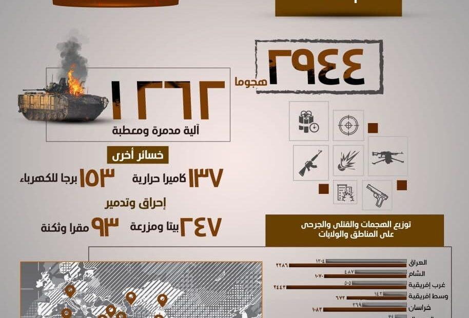 داعش الارهابي يعترف بتفجير برجي كهرباء بكربلاء و290 برج وكاميرا خلال سنة في العراق